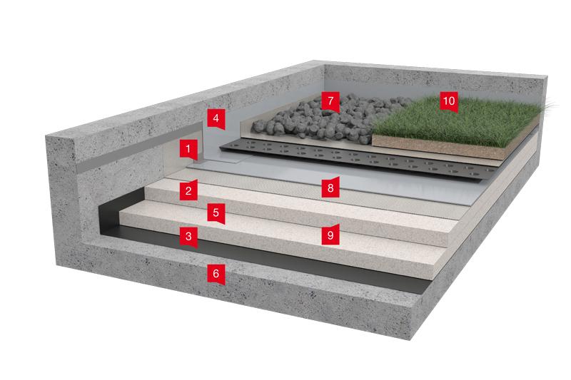 Přitížená a provozní střecha (zelená, vegetační, terasy)